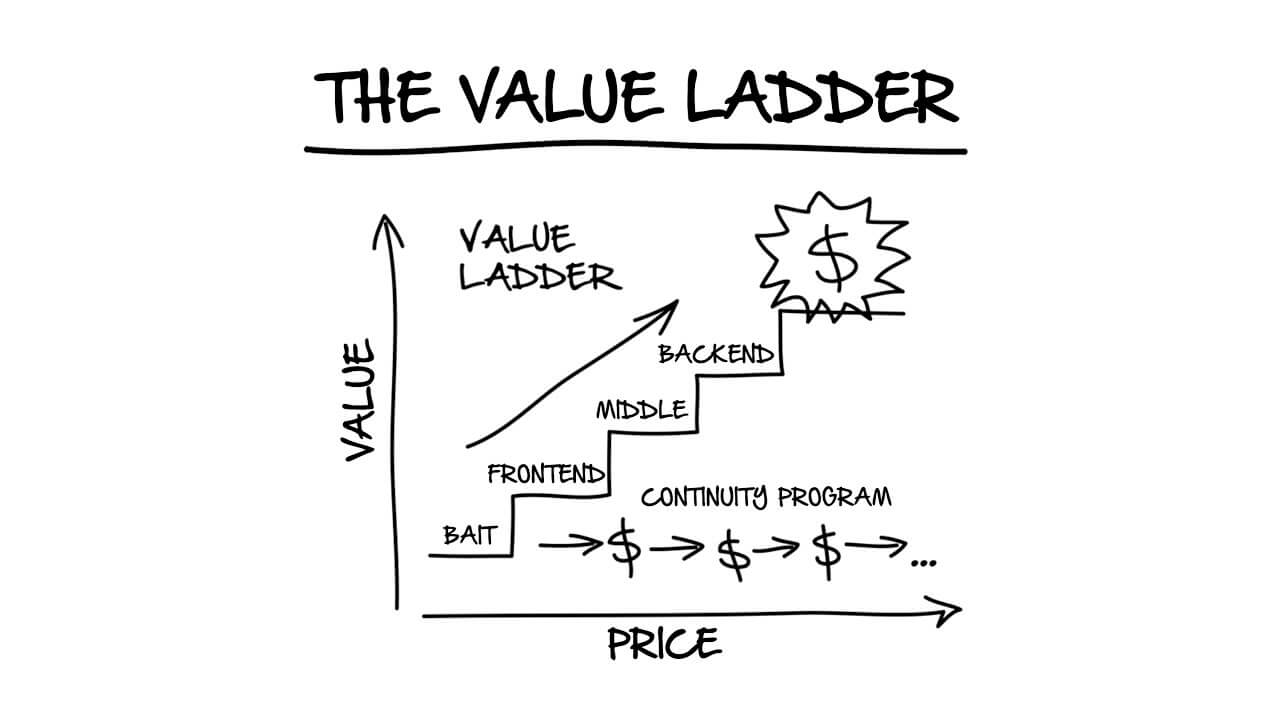 The value latter