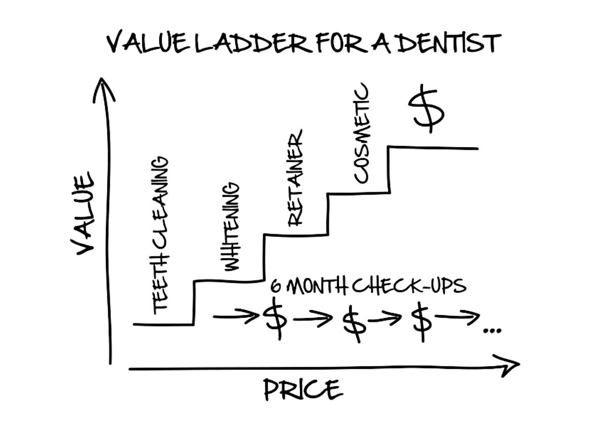 dotcomsecrets-value-ladder-example